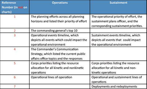 Sustainment Plan Template army sustainment the corps logistics planning and decision cycle