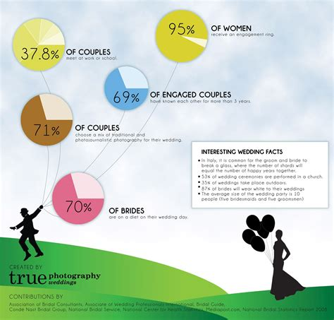 Wedding Facts by And Interesting Wedding Facts San Diego Photography