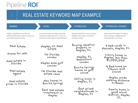 keyword research template seo for real estate pros keyword research pipeline roi
