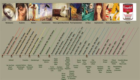 art design movements timeline timeline of art movements charts posters for the