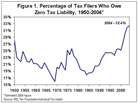 1951 income tax table 1951 income tax table newhairstylesformen2014 com