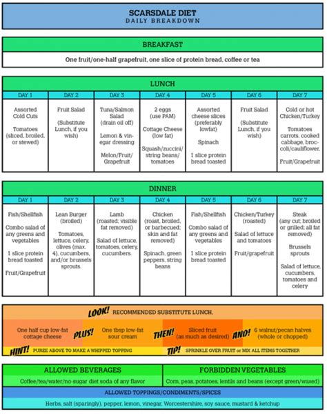 Printable Version Of Scarsdale Diet | english in 3rd of e s o unit 12 hhealthy habits create