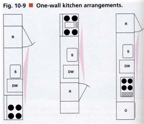 one wall kitchen with island design yahoo image search kitchen layouts one wall kitchen and layout on pinterest