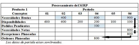 modelo apics sistemas mrp materials requirement planning planeaci 243 n de