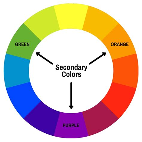 what is a secondary color color theory introduction to color theory and the color