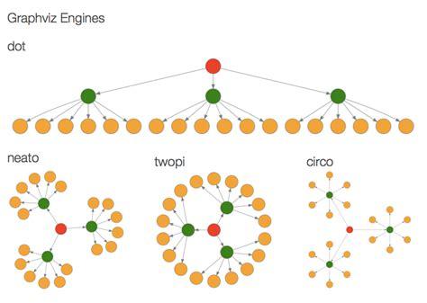 graphviz layout diagrammer documentation