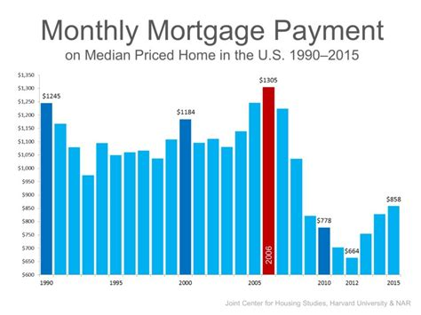 monthly mortgage on 150k house uh oh home affordability is down or is it pam marshall