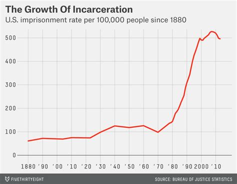 What Percent Of The Population Has A Criminal Record Chart Of The Day America S Prison Population The