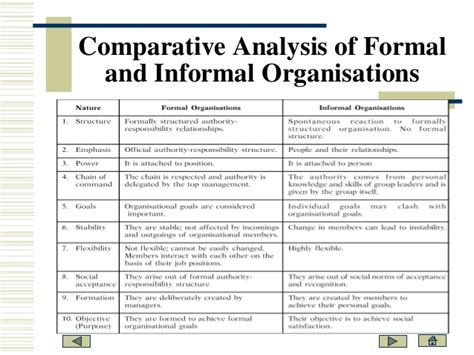 Difference Between Formal And Informal Credit In India Formal Informal Organisational