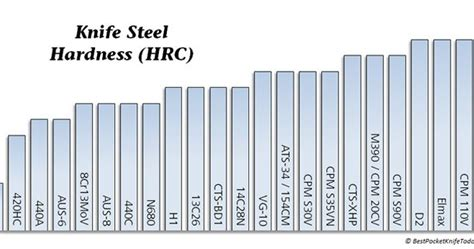 Plat Baja Sld Hitachi Setara Aisi D2 1 dunia bilah mengenal bahan bilah baja buat pisau