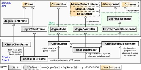 observer pattern in games design chess game in java sewerh