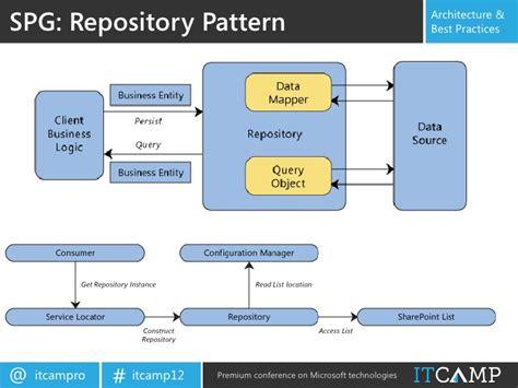 repository pattern and unit testing itc 2012 ovidiu beches developing sharepoint 2010