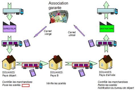 Modèle Protocole Transactionnel Commercial