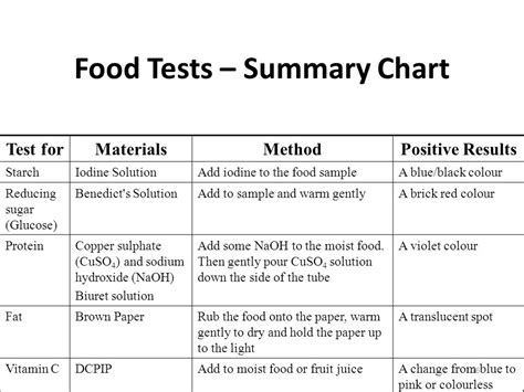 c protein test results test for protein in food food ideas