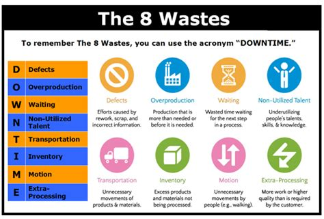 Is Mba Waste Of Time For Product Management by Lean And 8 Wastes