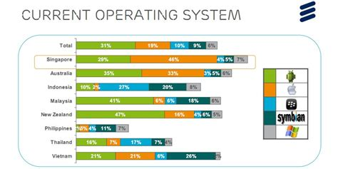 what operating system does android use android leads mobile os usage in singapore and the asia pacific region techrepublic
