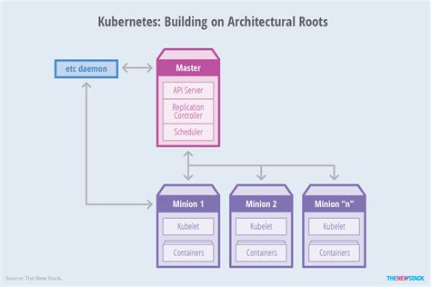 Define Collocate From Containers To Container Orchestration The New Stack