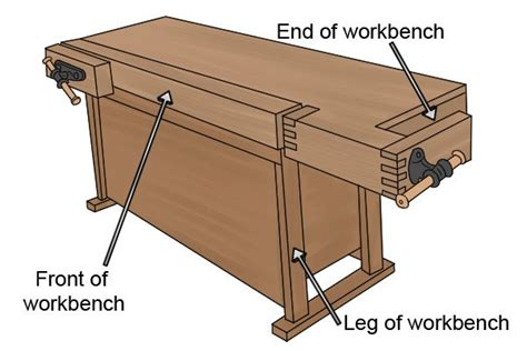 different types of bench press bars what are the different types of workbench vice