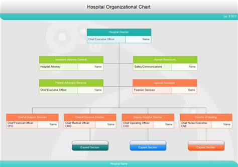 Best Kitchen Design Software by Hospital Organizational Chart Lots Of Sample