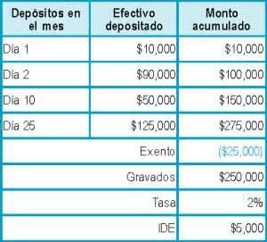 impuestos 2016 al deposito en efectivo el impuesto a los dep 243 sitos en efectivo ide