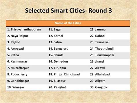 Smartranking Mba by What Makes A City Smart In India And Why World Is Far
