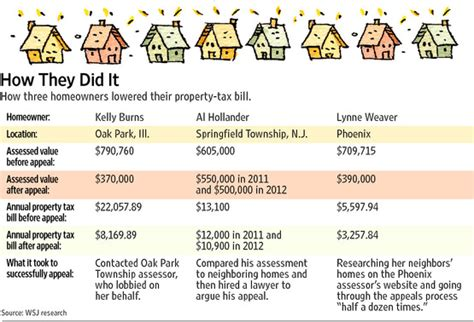 Hamilton County Ohio Property Tax Records How To Lower Your Property Taxes Marketwatch