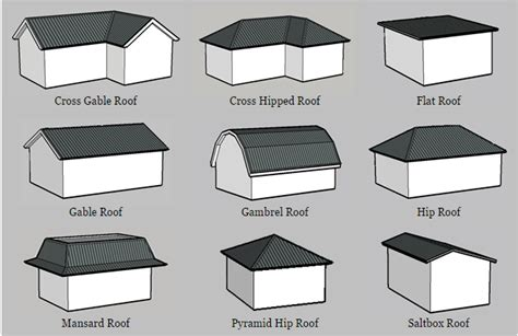 Roof Types Pictures Image Gallery Roof Types
