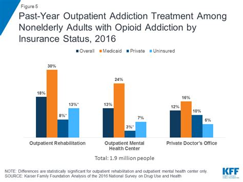 Opiate Detox Covered By Insurance by The Opioid Epidemic And Medicaid S In Facilitating