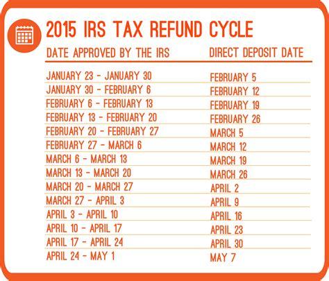 www irs gov refund schedule tax refund