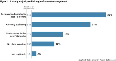 performance management process template performance management is broken replace rank and yank
