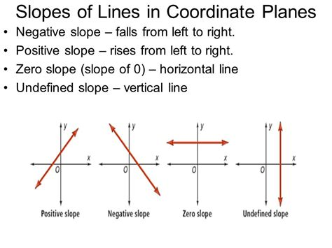 slope of a vertical line 3 7 equations of lines in the coordinate plane ppt download