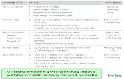 business development kpi template what are product manager s kpis parcus