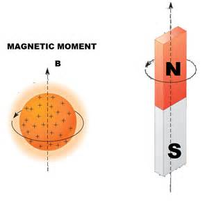 Magnetic Moment Of Proton Nuclear Magnetic Resonance