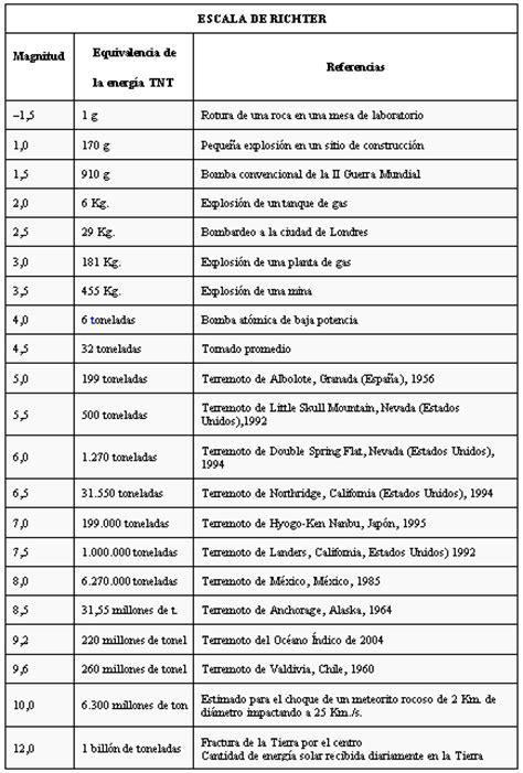 tabla de escala de sismos richter y mercalli sismos y volcanes escala de mercalli