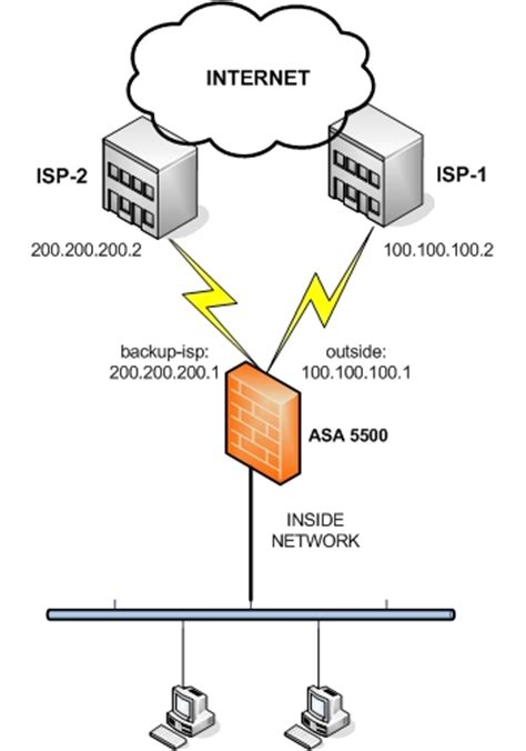 isp network diagram cisco 5500 dual isp connection