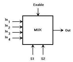 multiplexer pin diagram digital multiplexer lab report electrical basic school