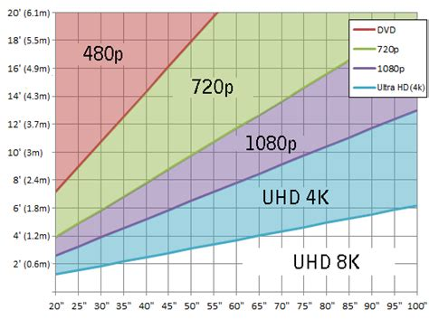 distanza tra tv e divano tv 4k ultra hd
