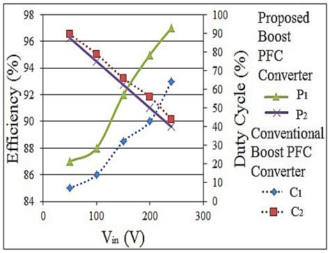 boost converter dynamic equations boost converter design equations pdf 28 images power factor correction using boost converter