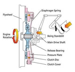 how a clutch works exedy malaysia sdn bhd