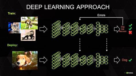 neural networks and learning learning explained to your a visual introduction for beginners who want to make their own learning neural network machine learning books hardware architecture for learning