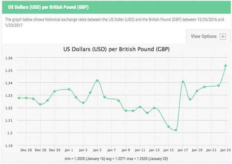 currency converter british pound tourist exchange rates us dollar baticfucomti ga