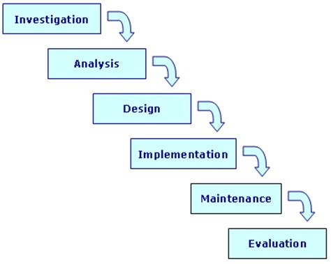 tutorialspoint waterfall model systems development life cycle sdlc systems