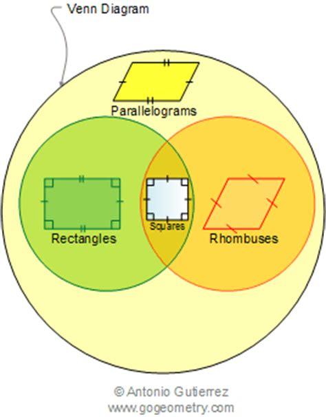 parallelogram diagram types of parallelogram venn diagram mathematics