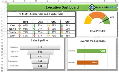 Excel Dashboards Exles Executive Dashboard Template Excel