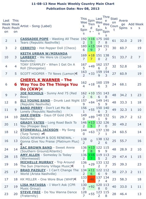 country music charts australia 2013 country music charts driverlayer search engine