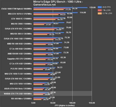 video bench mark gtx 770 in 2016 benchmark vs gtx 1070 1060 rx 480