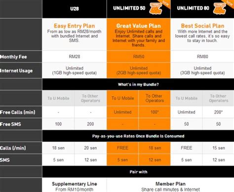 u mobile supplementary plan u mobile refreshes postpaid plan with unlimited mobile