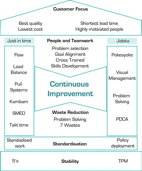 Toyota Improvement Process Continuous Improvement Dmg Associatesdmg Associates