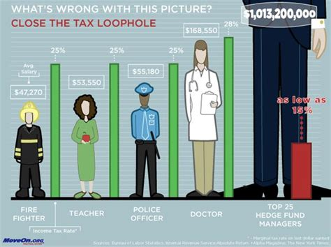 what is a tax loophole with pictures phawker curated news gossip concert reviews