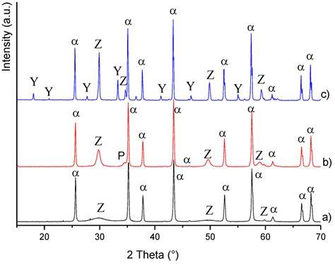 xrd pattern for al2o3 materials free full text al2o3 zro2 y3al5o12